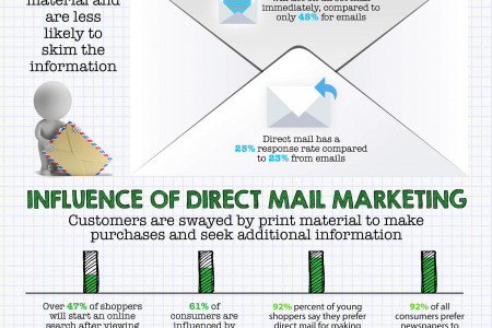 WHY DIGITAL NEEDS PRINT Infographic