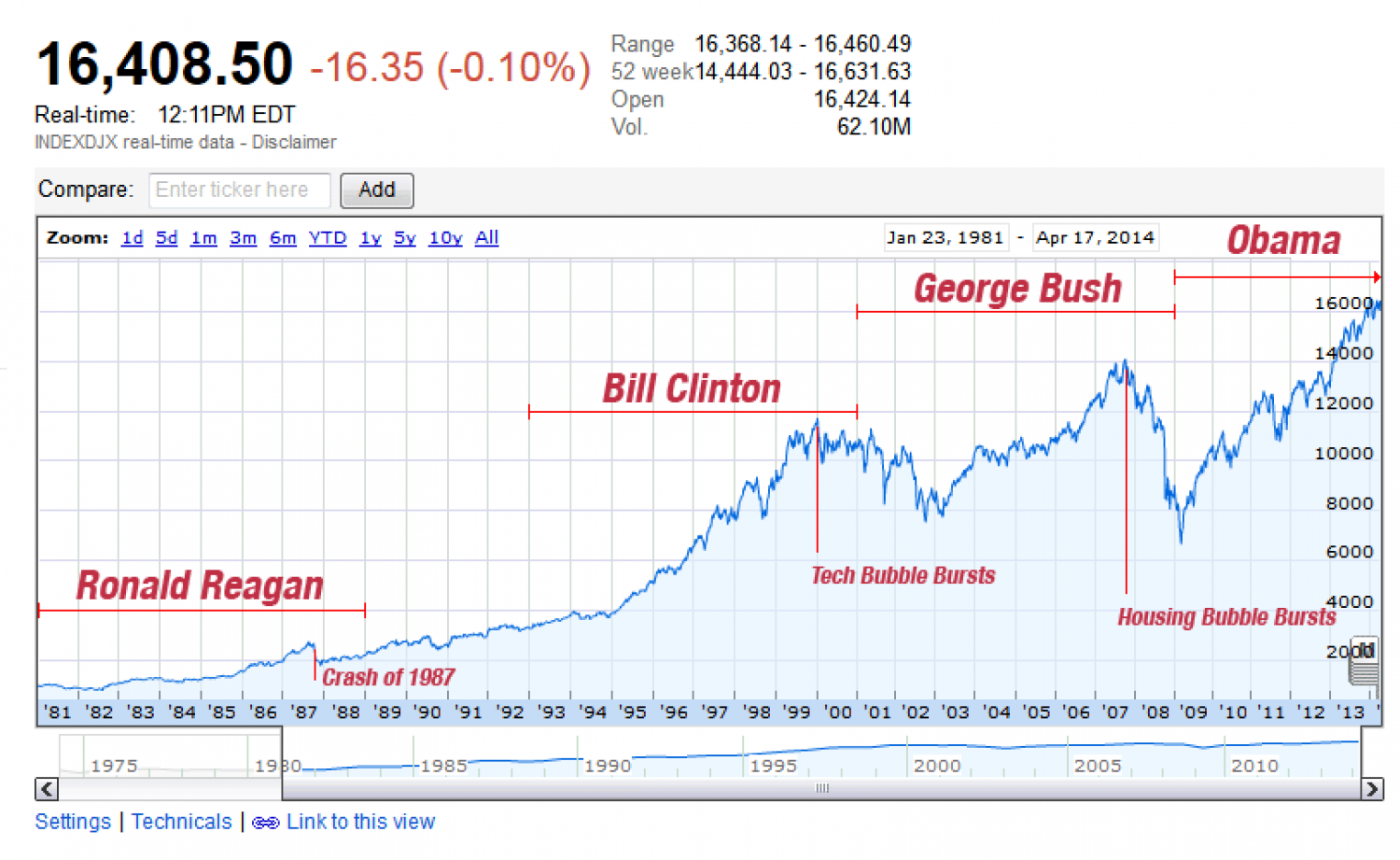 Why Do All The Recent 8 Year Term Presidents Have Stock Market Crashes One Year Before Their Exit? Infographic