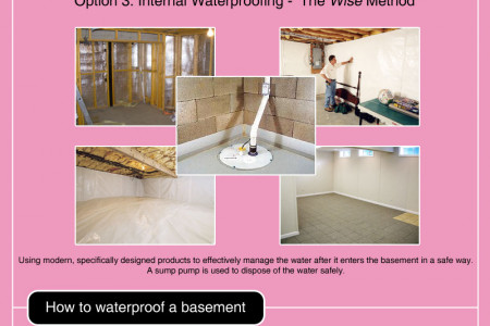 Why do basements flood? Infographic