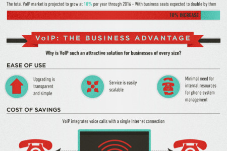 Why Do Businesses Choose VoIP? Infographic