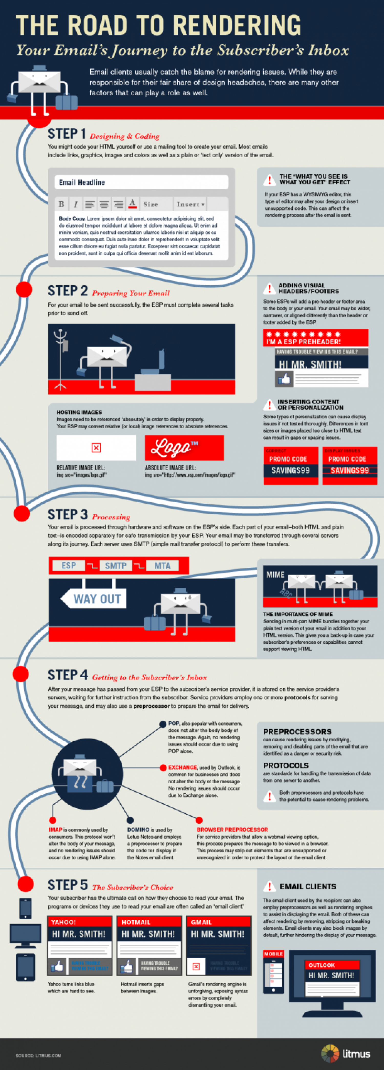 Why Do Email Designs Break? Infographic