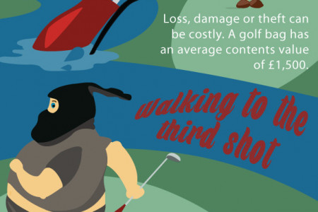 Why do I need golf insurance?  Infographic