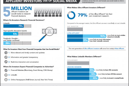 Why Do Investors Prefer LinkedIn To Twitter And Facebook? Infographic