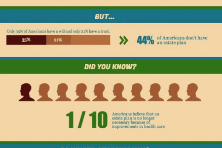 Why Do People Avoid Estate Planning? Infographic
