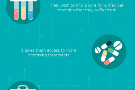 Why Do People Take Part In Clinical Trials ? Infographic