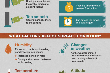 Why Do Surface Conditions Affect Surface Preparation & Coating Jobs? Infographic