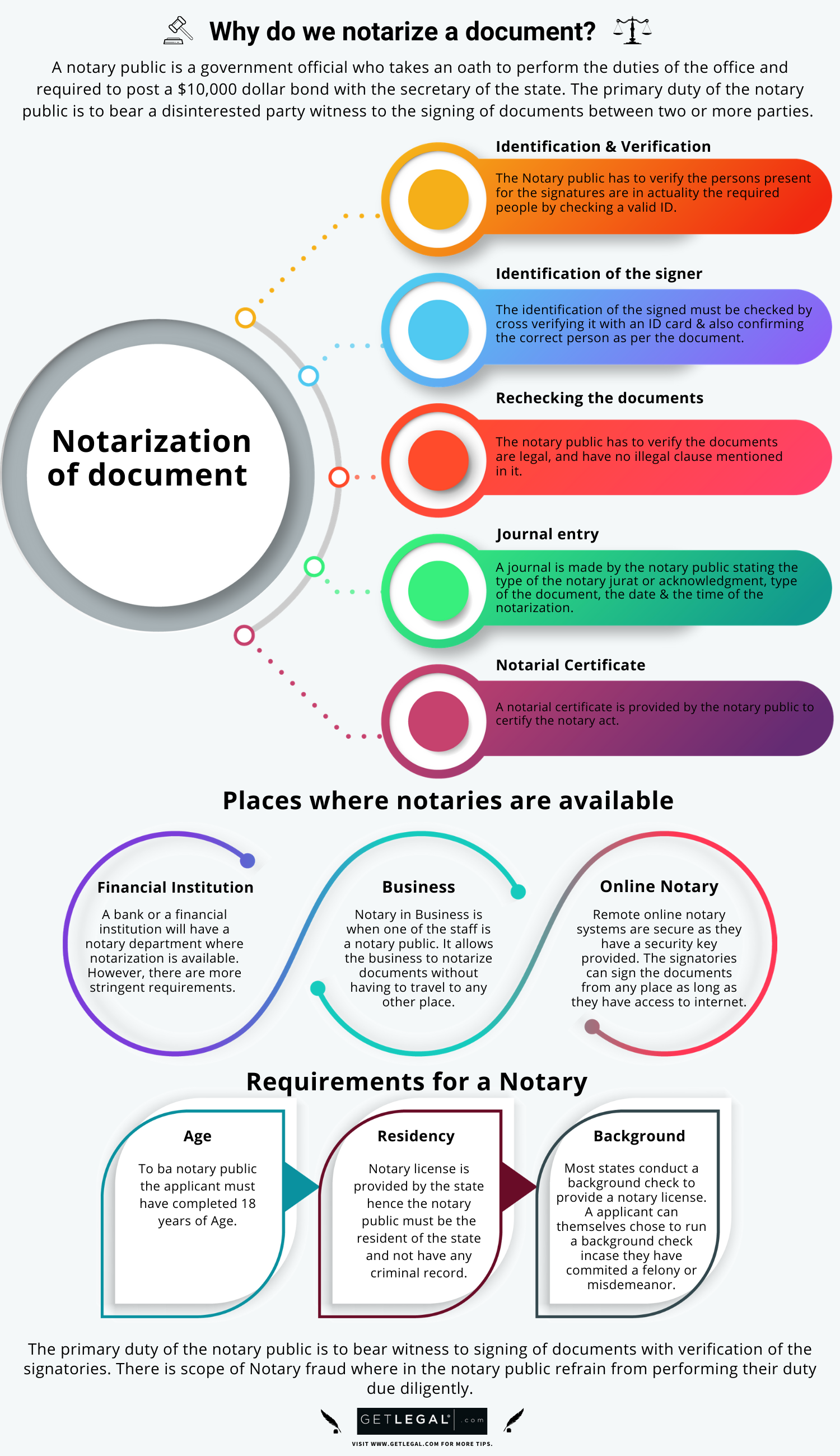 WHY DO WE NOTARIZE DOCUMENTS Infographic