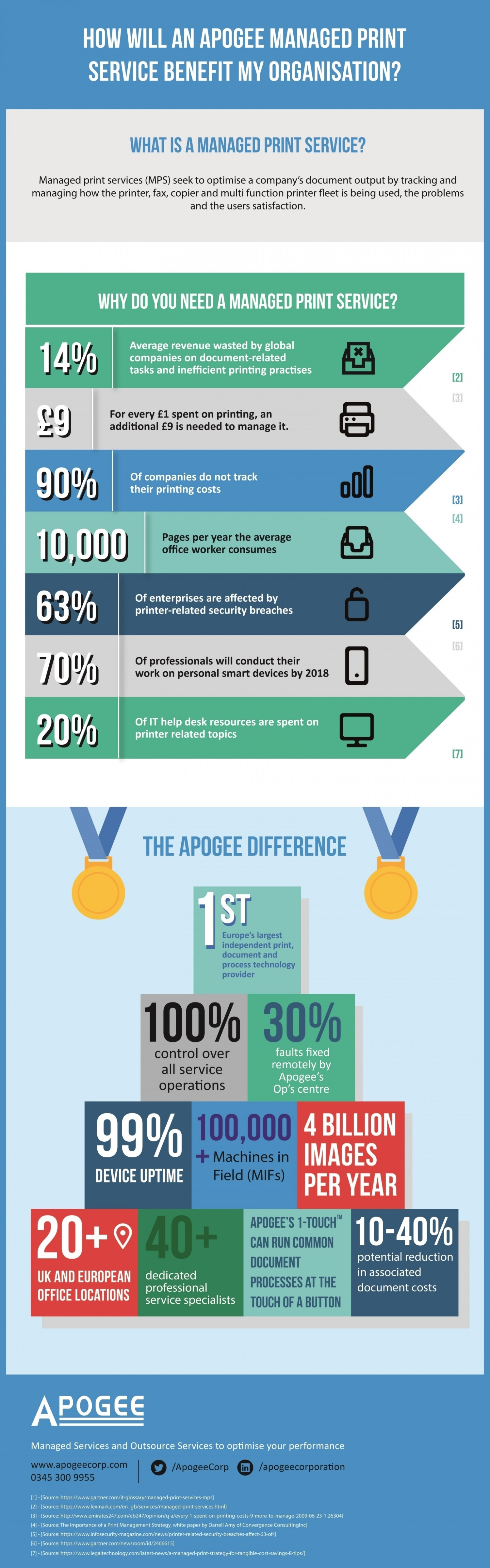 How will a Managed Print Service benefit my organisation? Infographic