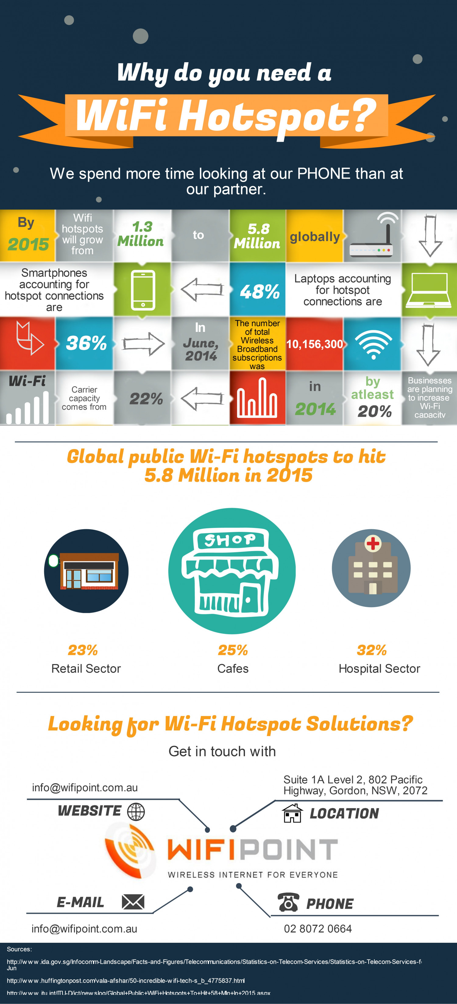 Why do you need a Wifi Hotspot Infographic