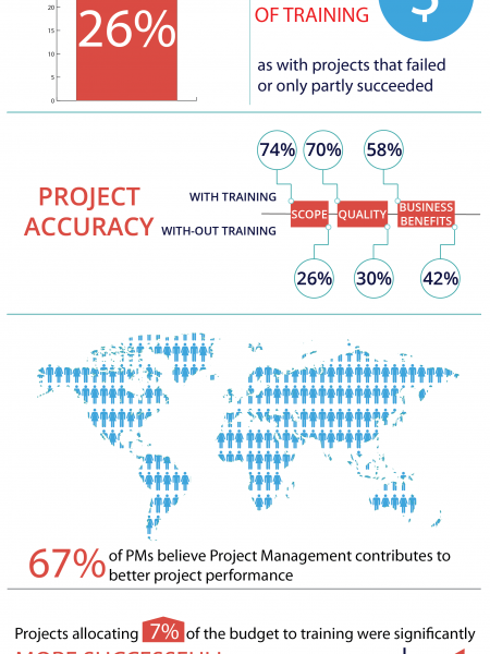 Why do you Need Project Management Training Infographic
