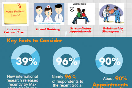 Why Doctors need Digital Marketing? Infographic