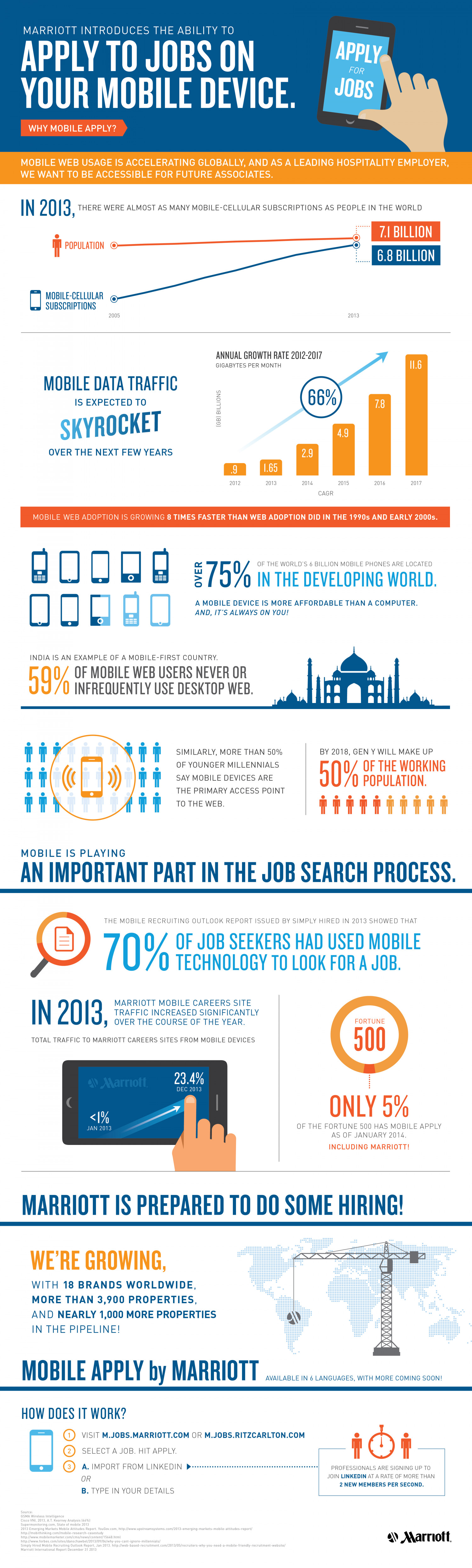 Apply To Jobs On Your Mobile Device Infographic