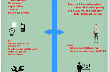 Why does video production cost so much? Infographic