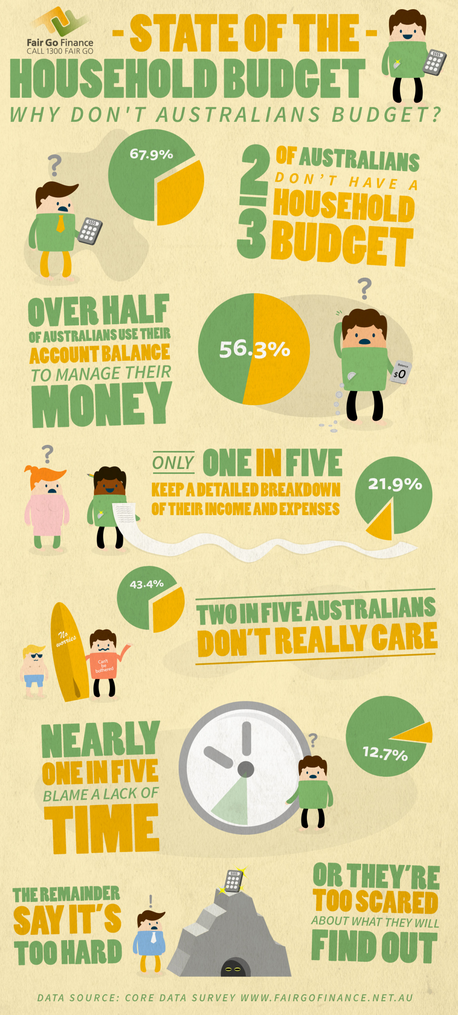 Why Don't Australians Budget? Infographic