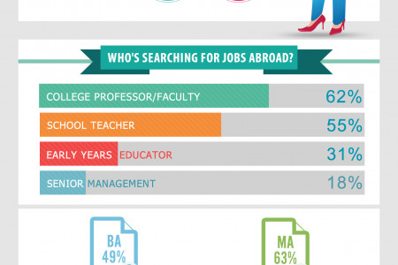 Why Educators from India Seek Jobs Abroad (Edarabia) Infographic