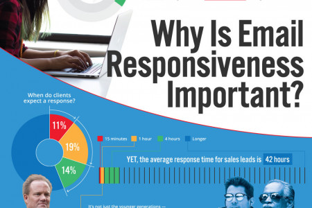 Why Email Responsiveness Is Important Infographic