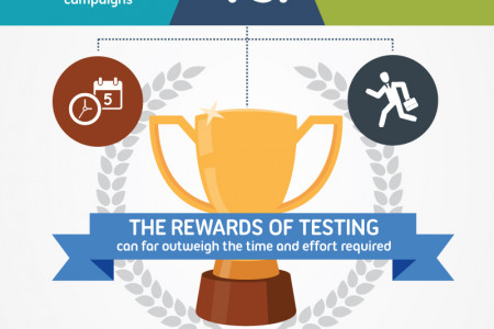 Why Email Split Testing is Essential for Profitability Infographic