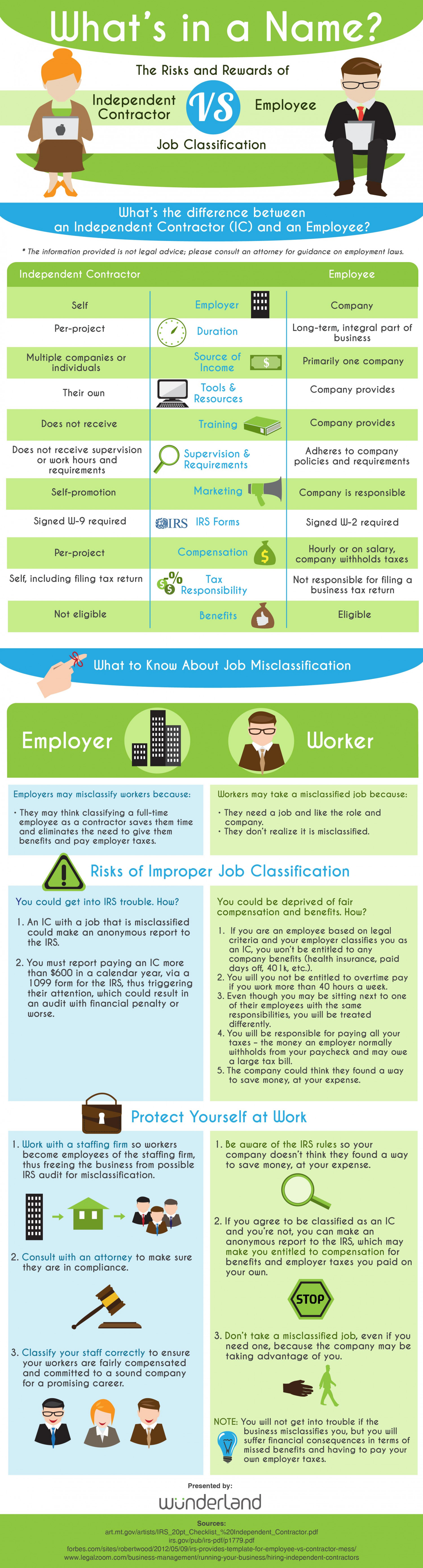 Why Employee vs. Independent Contactor Classification Matters Infographic