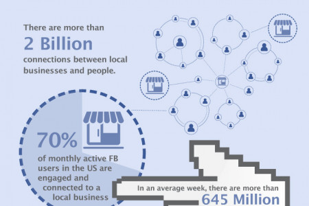 Why Every Business Should Use Facebook Infographic