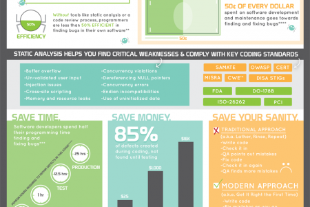 Why Every Developer Needs Static Analysis Tools Infographic