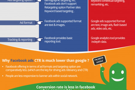 Why Facebook Ads Don't Work ? Infographic