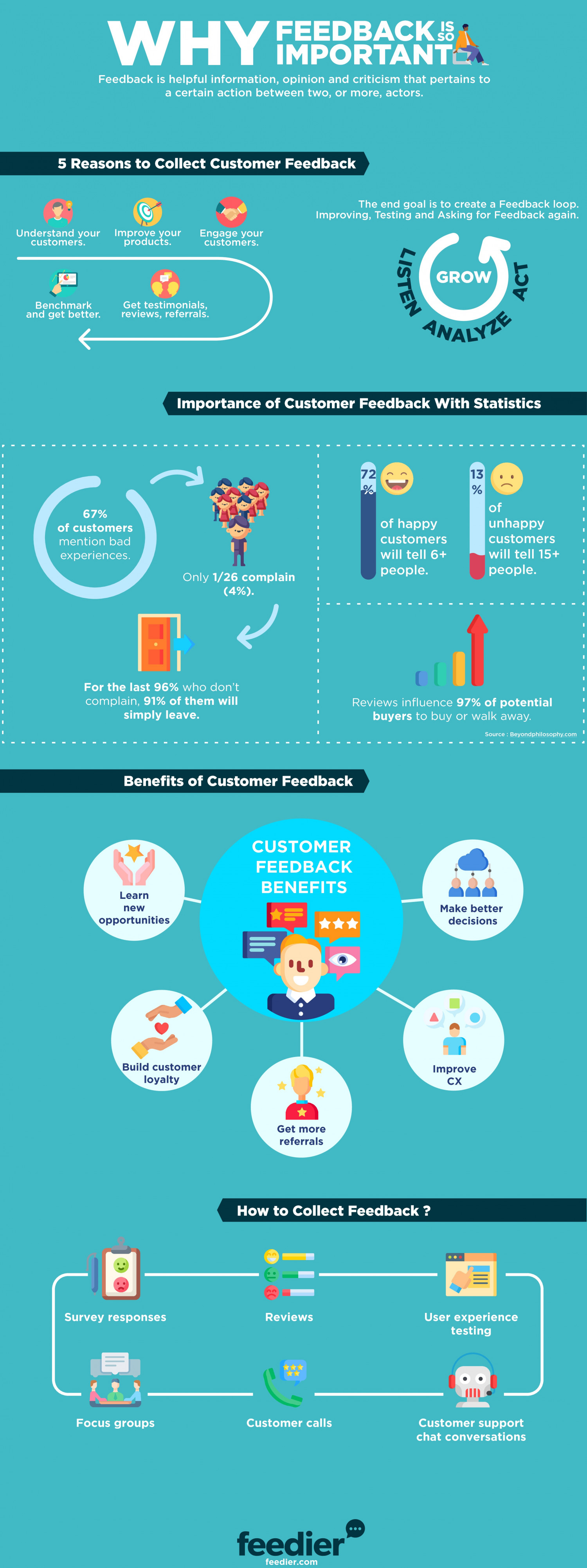 Why Feedback is so Important Infographic