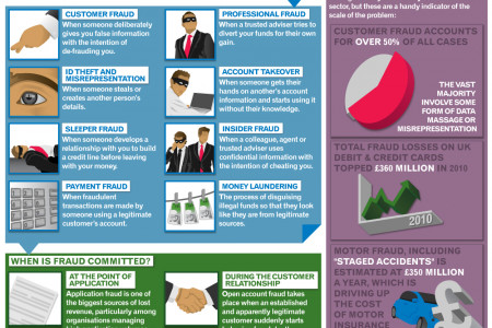 Why Fraud is costing businesses over £38bn a year Infographic