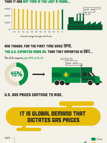 Why Gas Prices Are So Damn High  Infographic