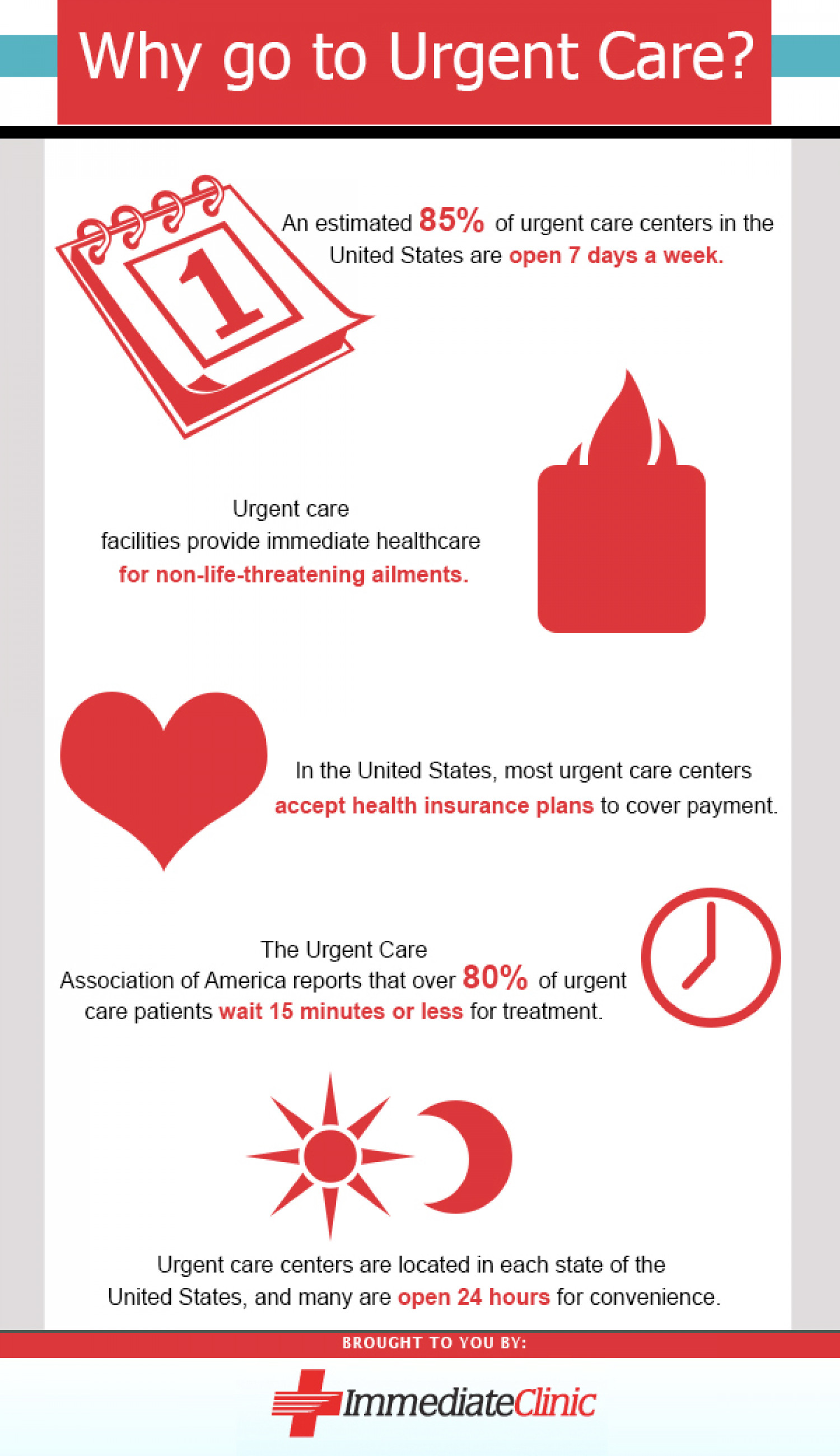 Why Go To Urgent Care? Infographic