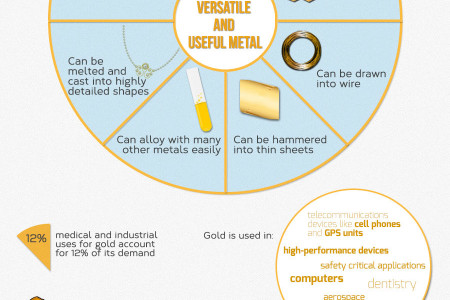 Why Gold Will Be Forever Valuable Infographic