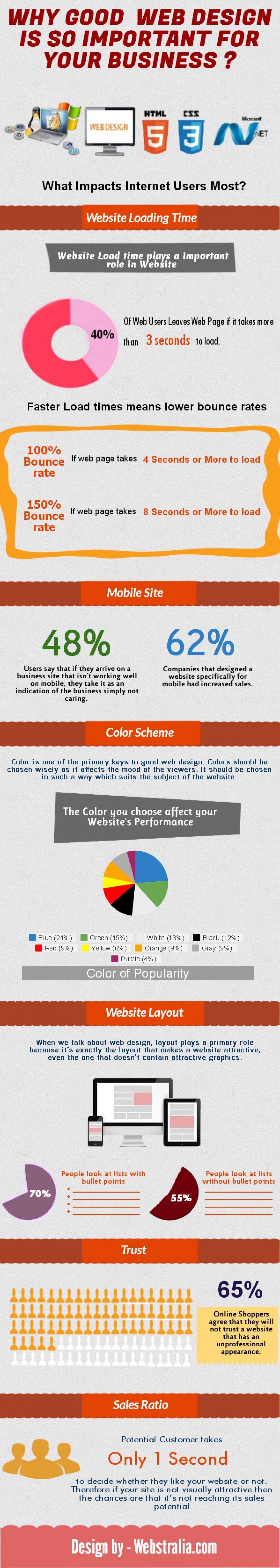 Why Good Web Design is so Important for your Business? Infographic