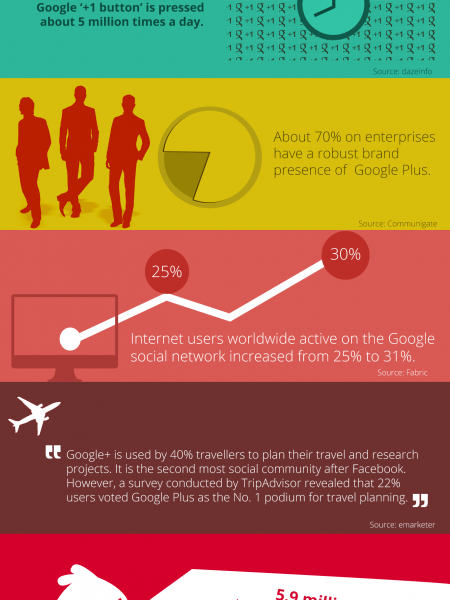 Why Will Google+ Dominate The Social Media Infographic