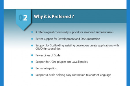 Why Grails is an awsome Web Framework Infographic