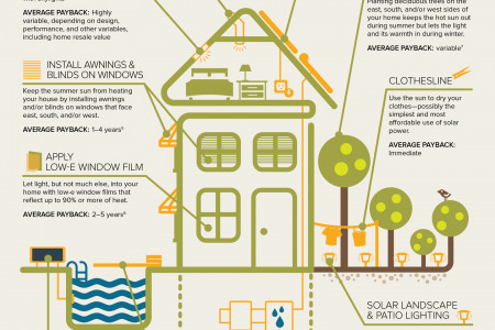 Why Have Solar Panels? Infographic