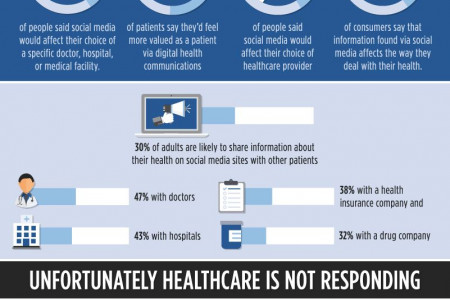 Why Healthcare is Failing Social Media Infographic
