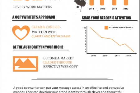 Why Hire a Copywriter? Infographic