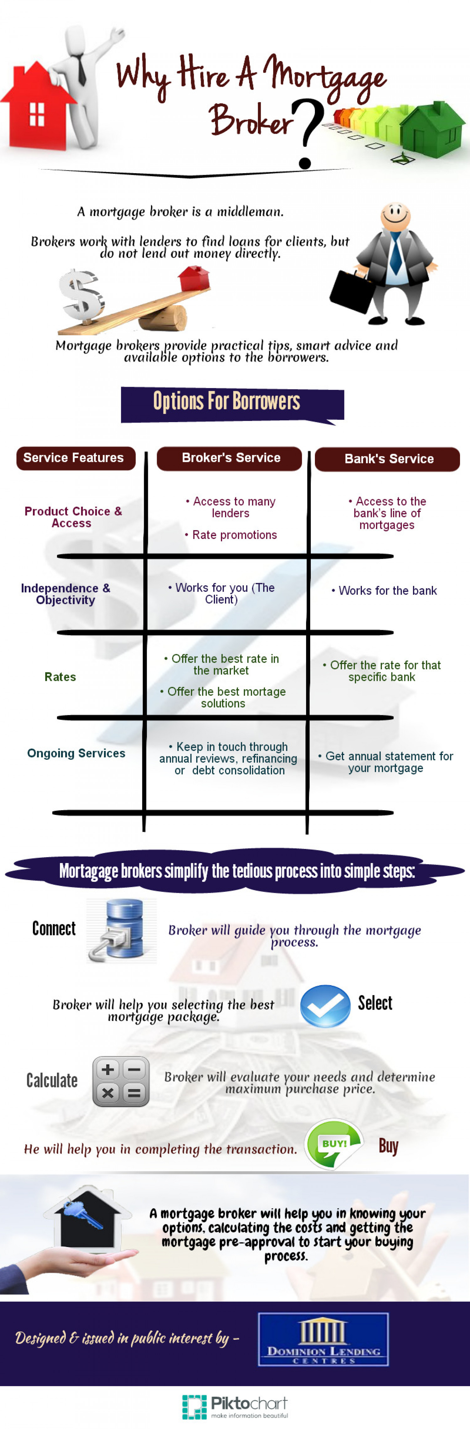 Why Hire a Mortgage Broker Infographic