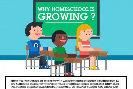 Why Homeschool is Growing? Infographic