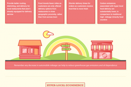 Why Hyper-Local? Infographic