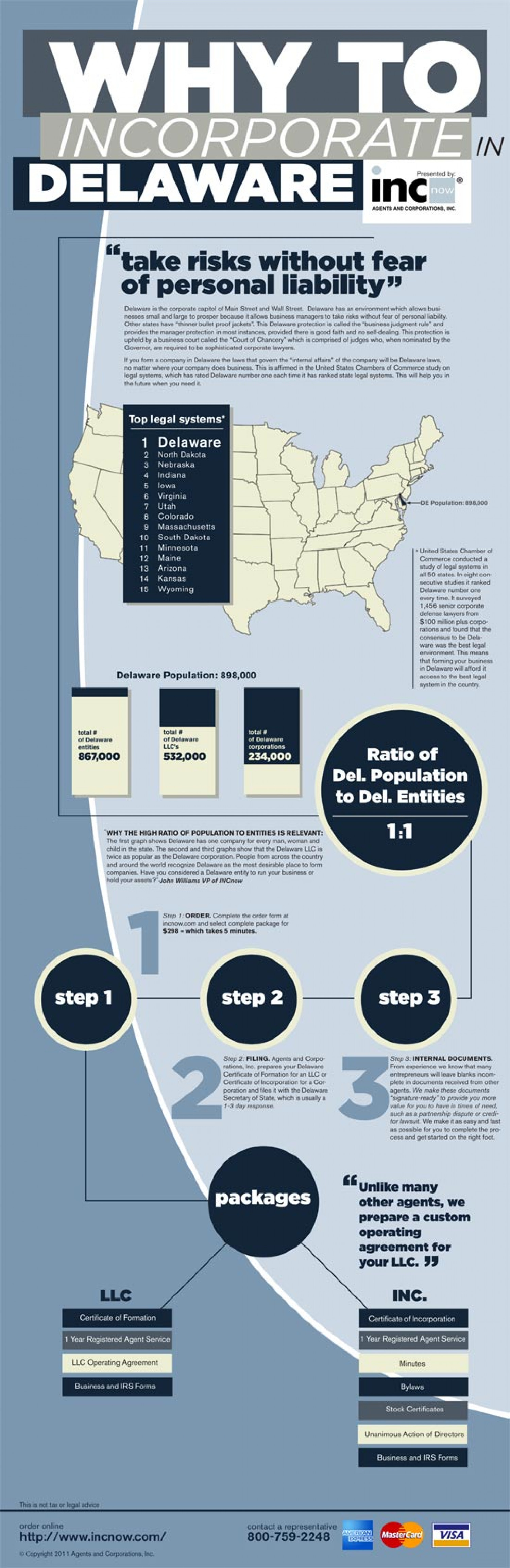 Why Incorporate in Delaware? (Don't Listen to the New York Times...They are wrong.) Infographic