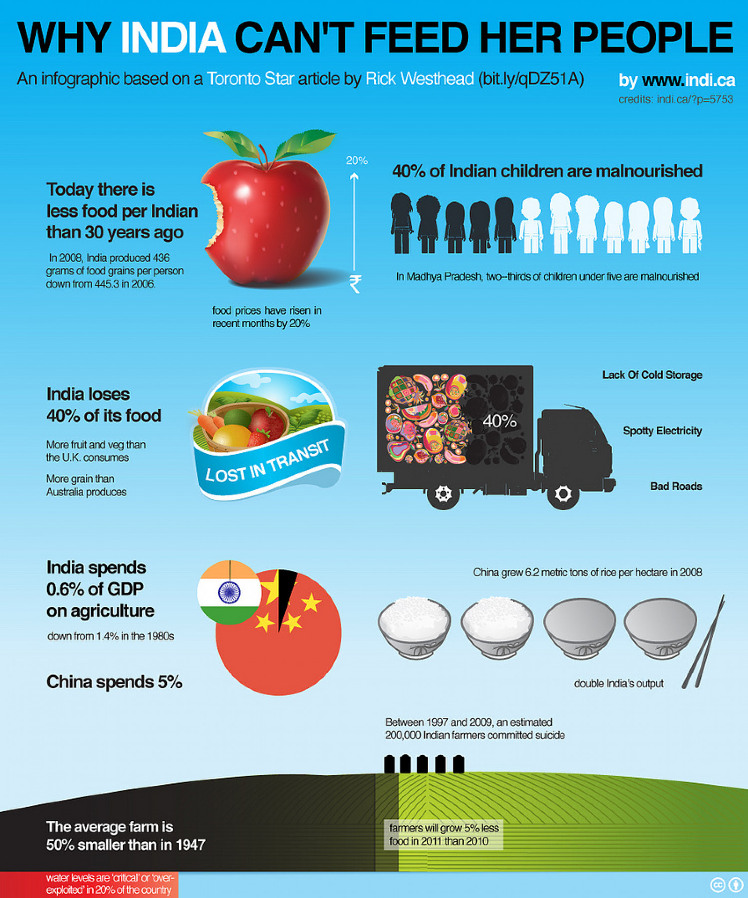 Why India Can't Feed Her People Infographic