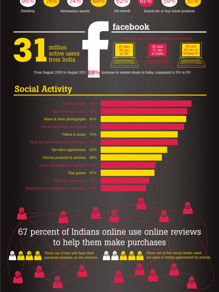 Why Indian brands can't ignore social media anymore! Infographic