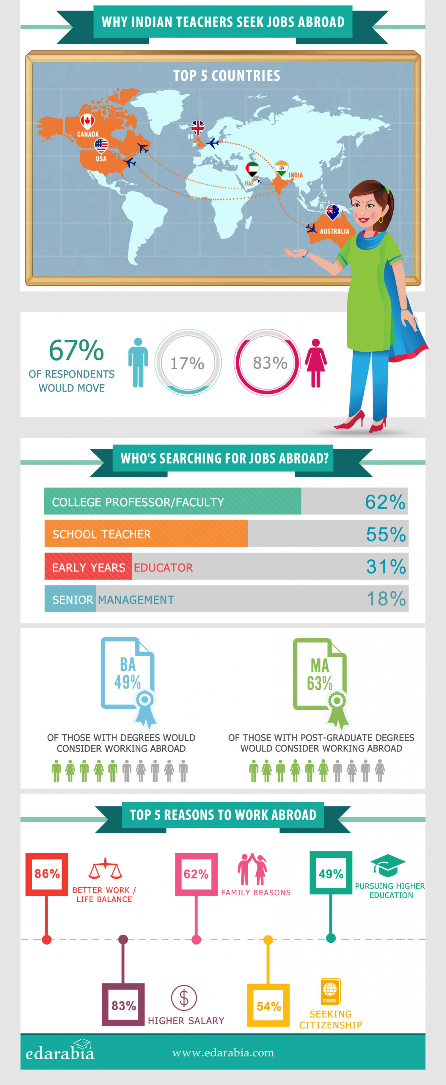 Why 67% Indian Teachers Seek Jobs Abroad Infographic