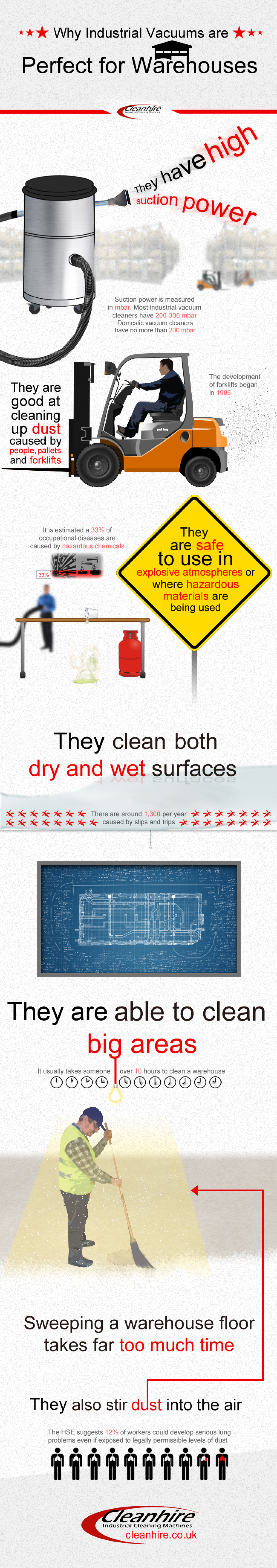Why Industrial Vacuums are Perfect for Warehouses Infographic