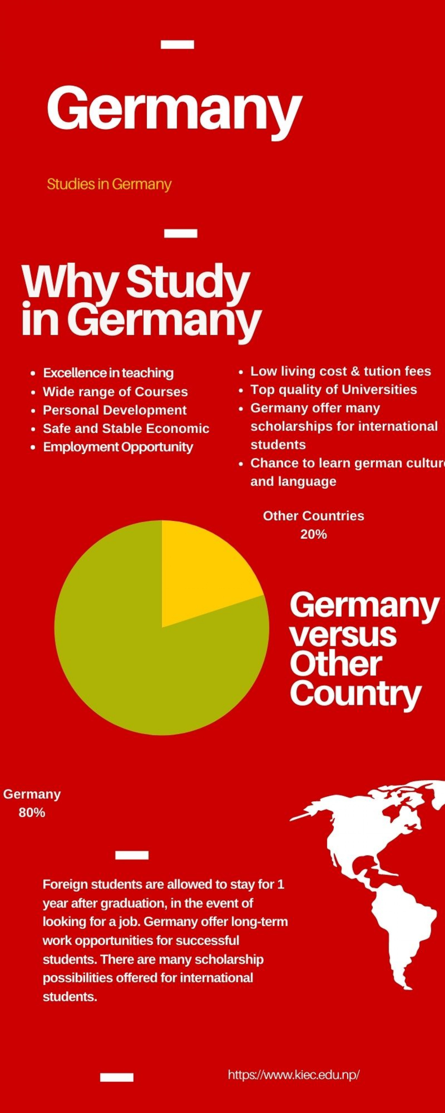 Why International Students Study in Germany Infographic
