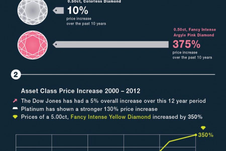 Why Invest in Color Diamonds Infographic