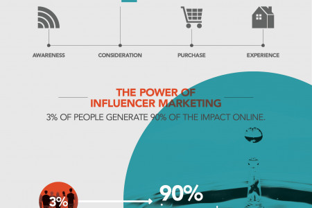 Why Invest in Influence Marketing Infographic