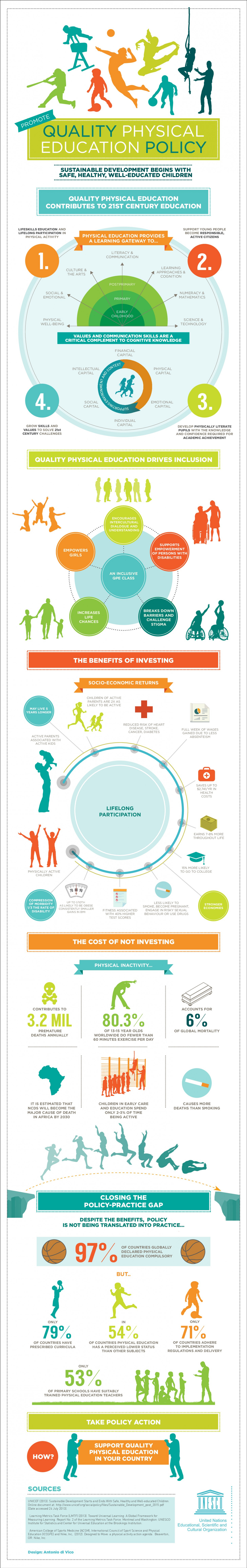 Why Invest in Physical Education and Sports Infographic