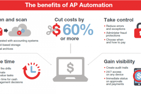 Why is Accounts Payable Automation beneficial? Infographic