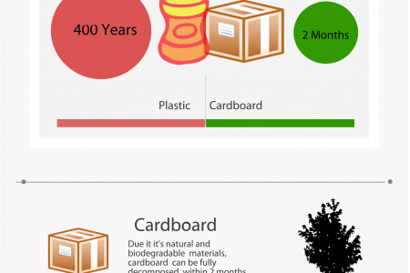 Why Is Cardboad More Sustainable Than Polystyrene Infographic